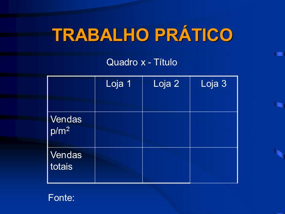 TRABALHO PRÁTICO Quadro x - Título Loja 1 Loja 2 Loja 3 Vendas p/m2