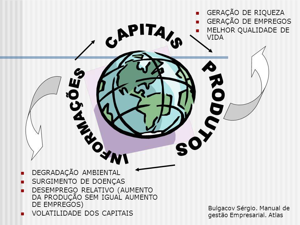 CAPITAIS PRODUTOS INFORMAÇÕES GERAÇÃO DE RIQUEZA GERAÇÃO DE EMPREGOS