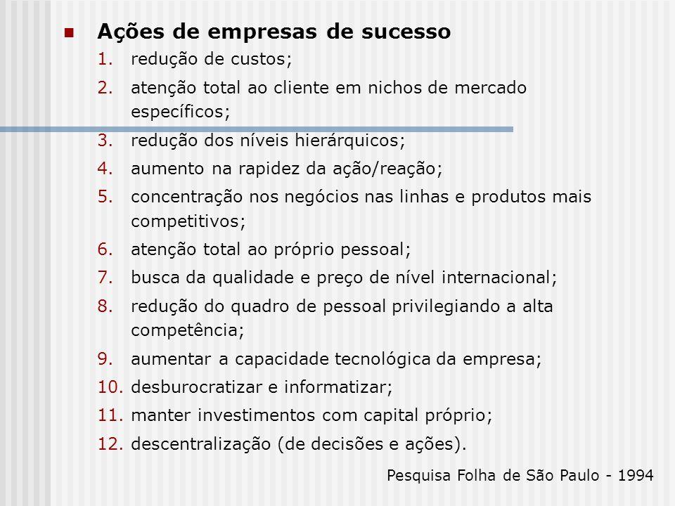 Ações de empresas de sucesso