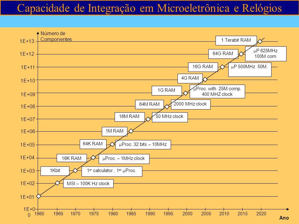 Capacidade de Integração em Microeletrônica e Relógios