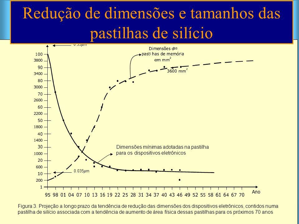 Redução de dimensões e tamanhos das pastilhas de silício