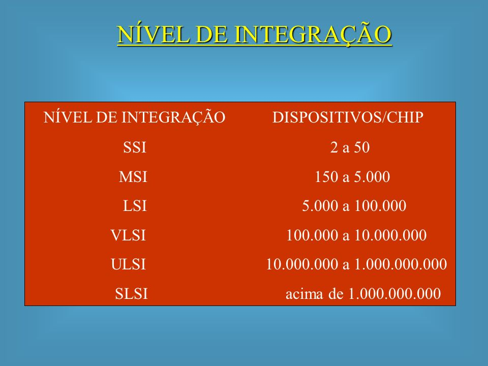 NÍVEL DE INTEGRAÇÃO NÍVEL DE INTEGRAÇÃO DISPOSITIVOS/CHIP SSI 2 a 50