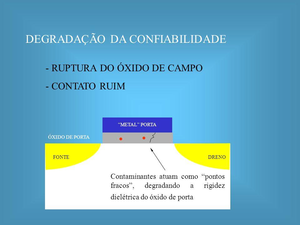 DEGRADAÇÃO DA CONFIABILIDADE
