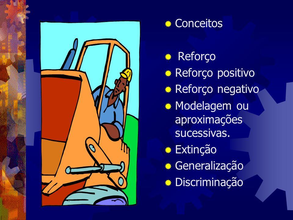 ConceitosReforço. Reforço positivo. Reforço negativo. Modelagem ou aproximações sucessivas. Extinção.