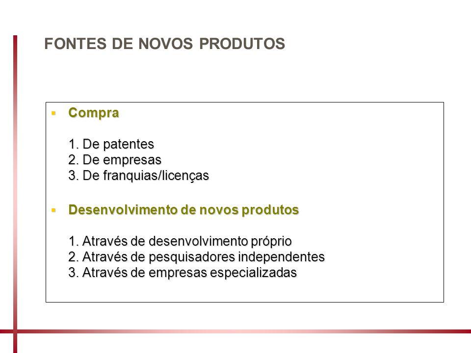 FONTES DE NOVOS PRODUTOS