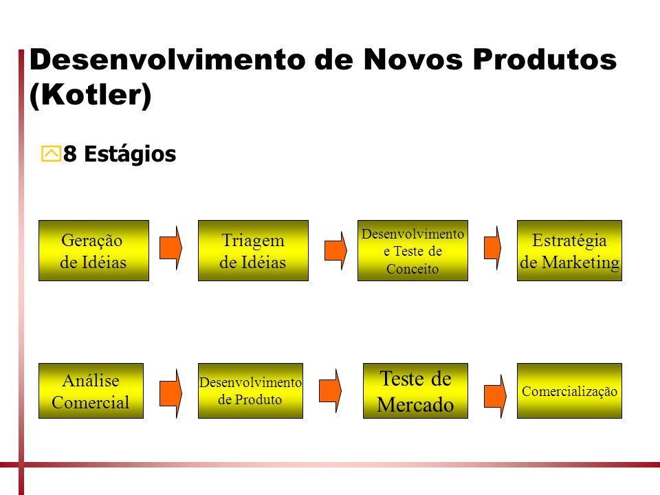 Desenvolvimento de Novos Produtos (Kotler)