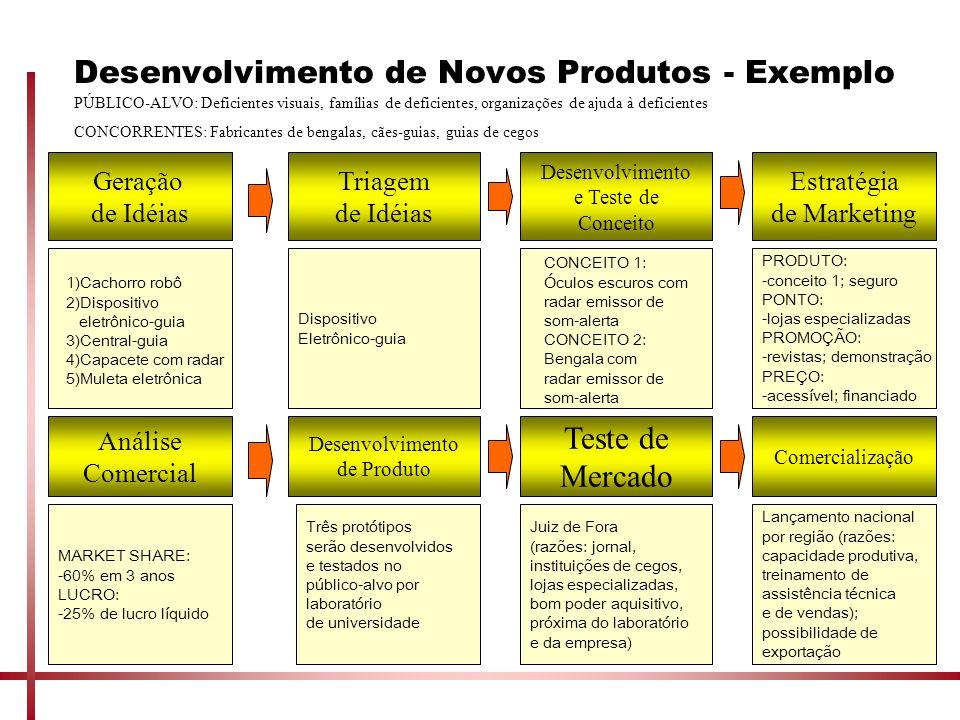 Desenvolvimento de Novos Produtos - Exemplo