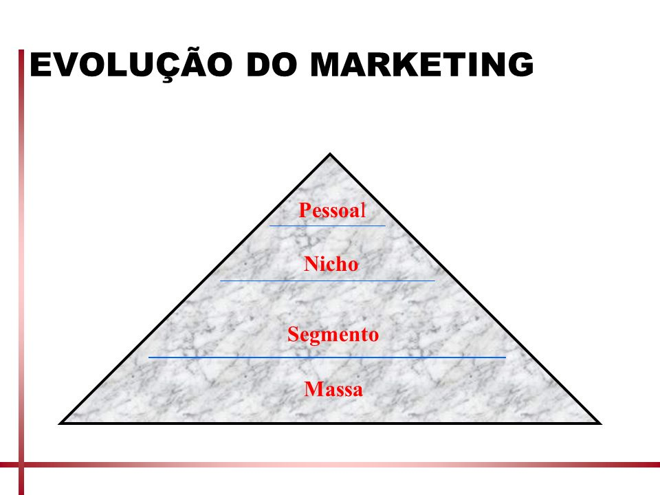 EVOLUÇÃO DO MARKETING Pessoal Nicho Segmento Massa