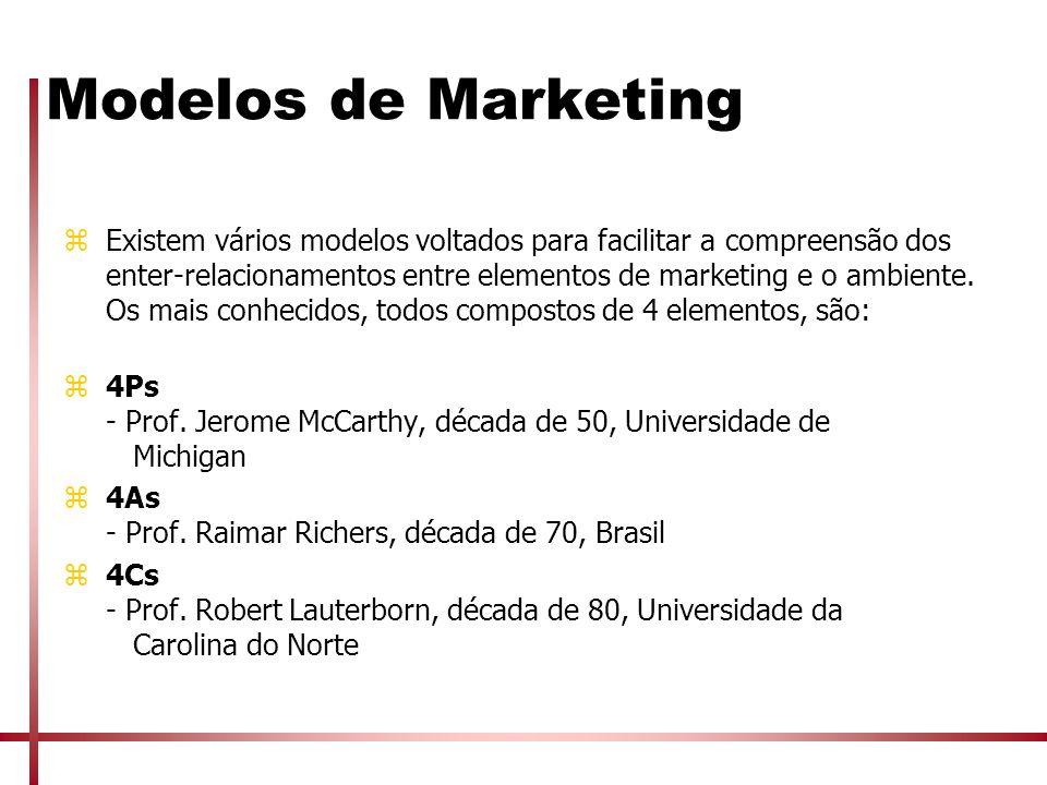 Modelos de Marketing