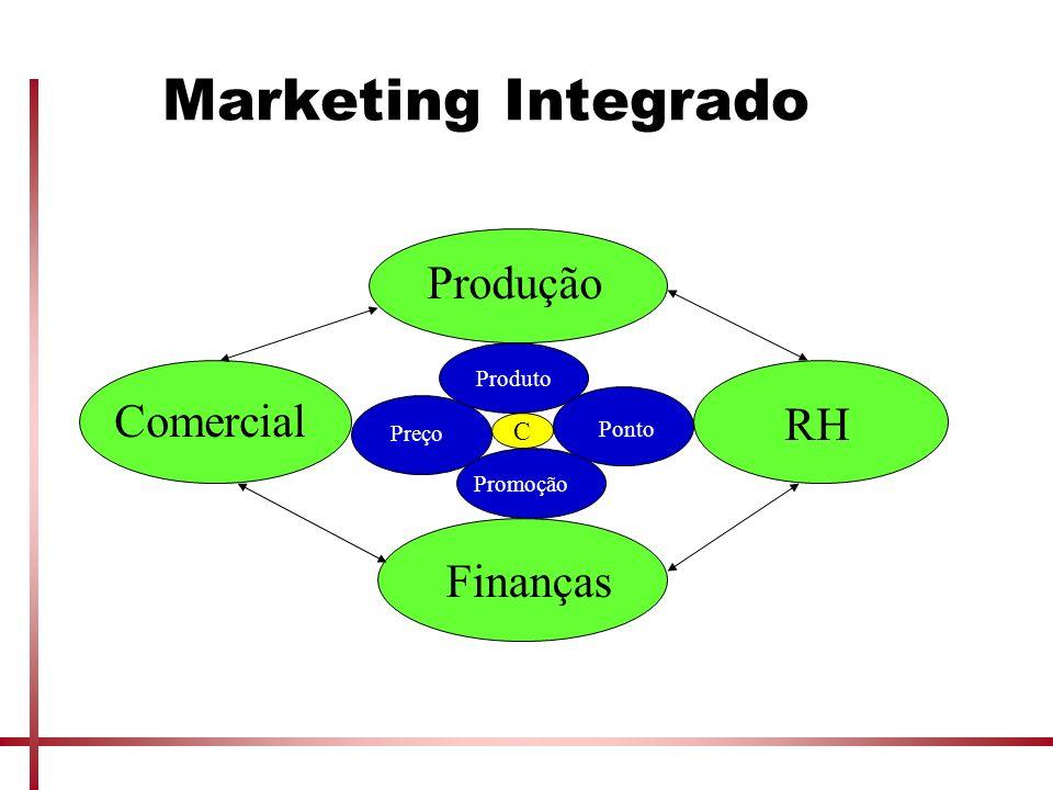 Marketing Integrado Produção Comercial RH Finanças C Produto Ponto