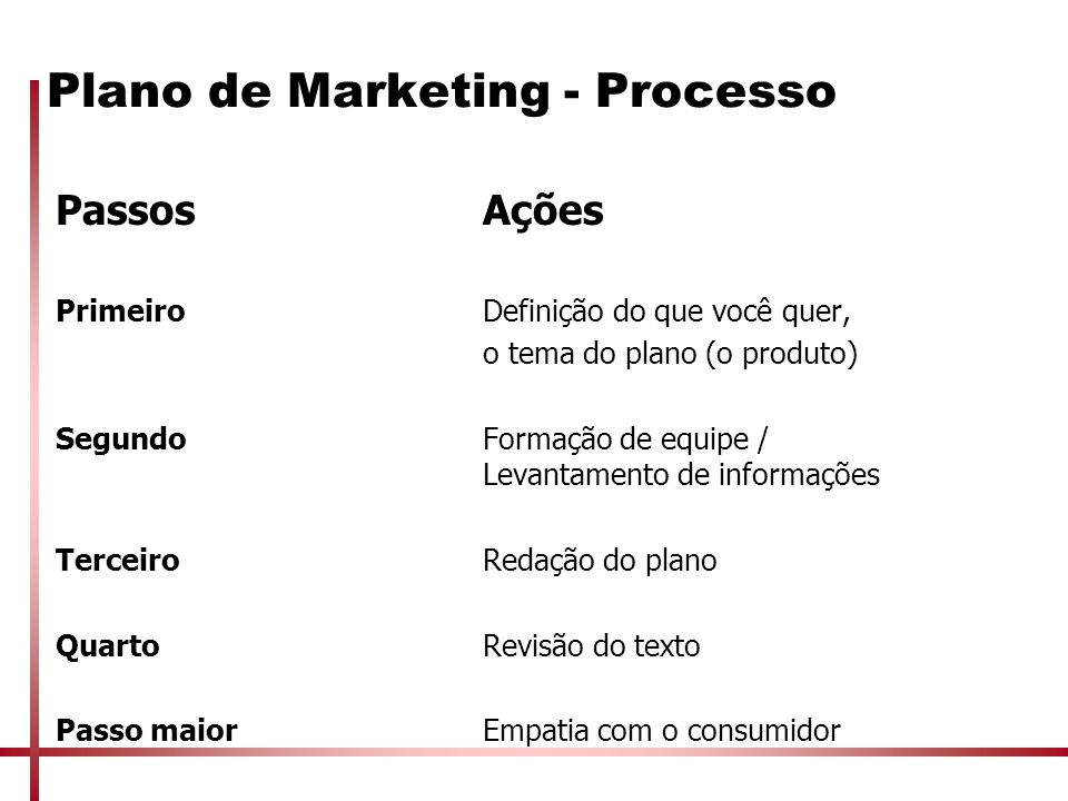 Plano de Marketing - Processo