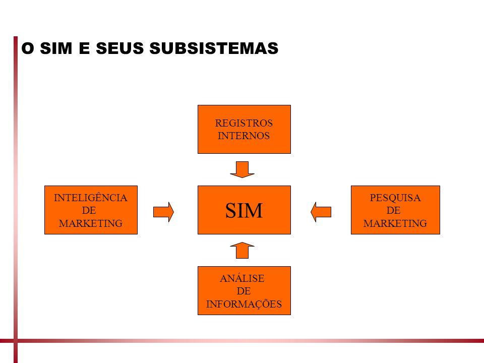 O SIM E SEUS SUBSISTEMAS