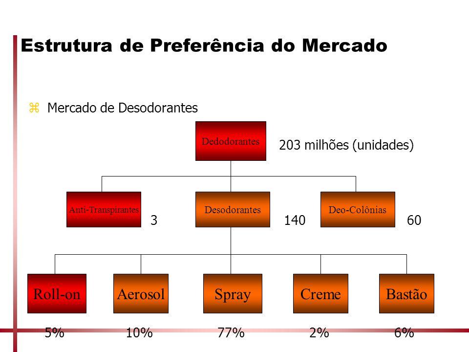 Estrutura de Preferência do Mercado