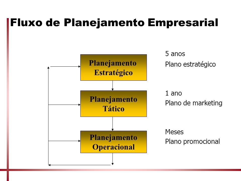 Fluxo de Planejamento Empresarial