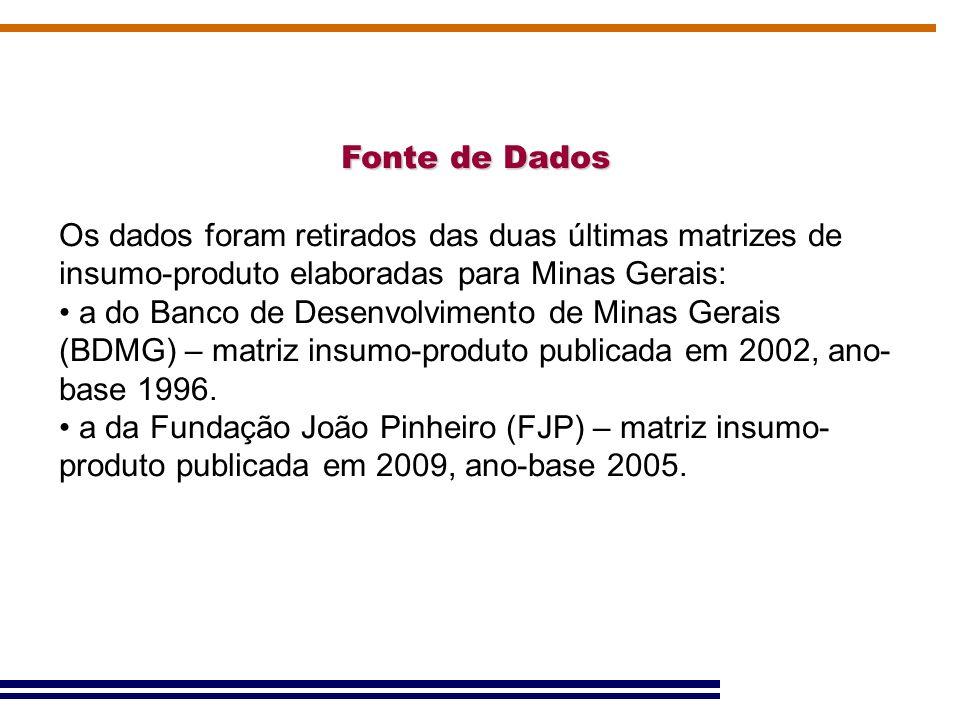 Fonte de Dados Os dados foram retirados das duas últimas matrizes de insumo-produto elaboradas para Minas Gerais: