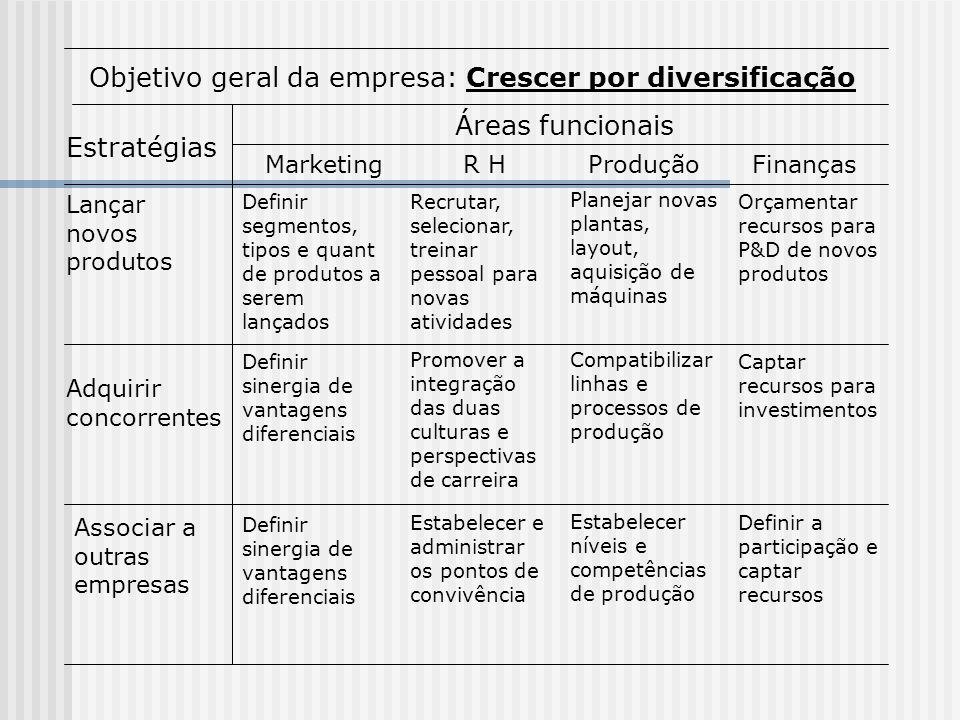 Objetivo geral da empresa: Crescer por diversificação
