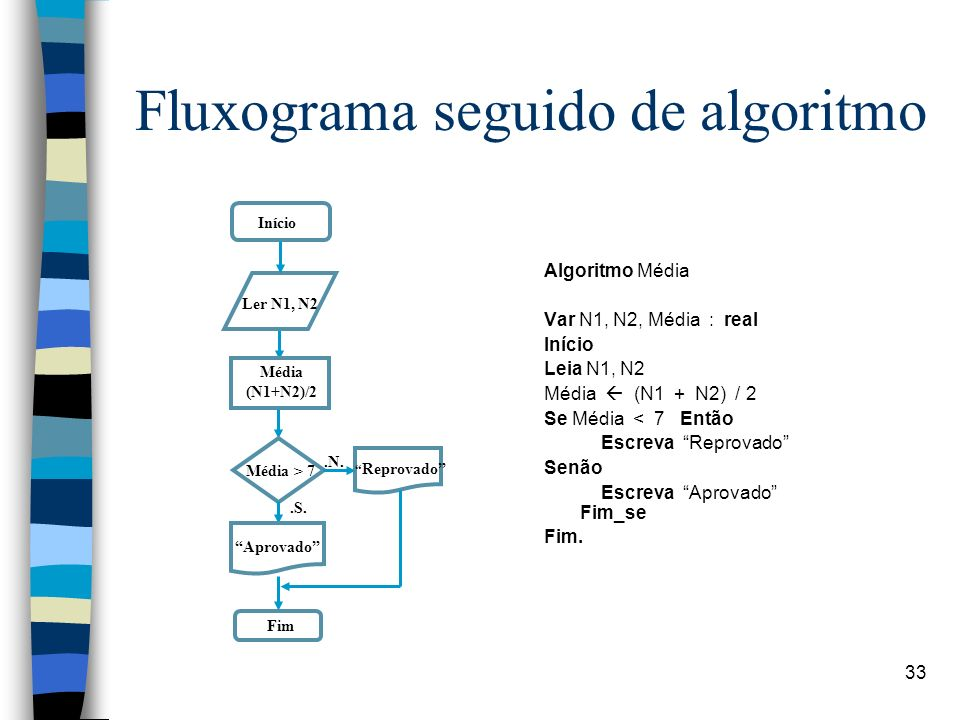 Fluxograma seguido de algoritmo