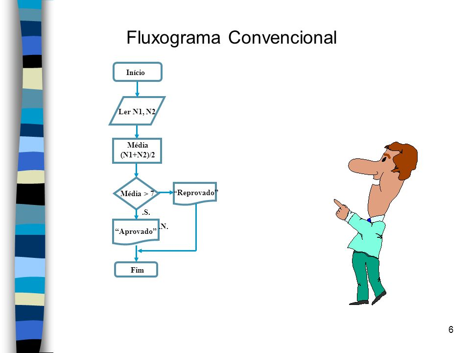 Fluxograma Convencional