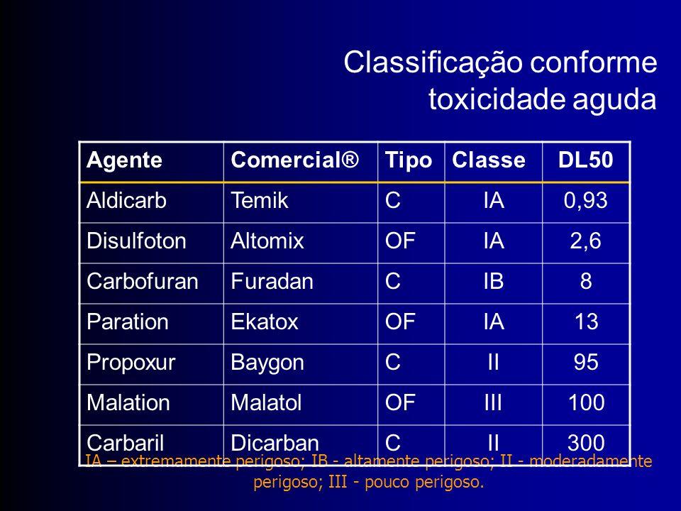 Classificação conforme toxicidade aguda