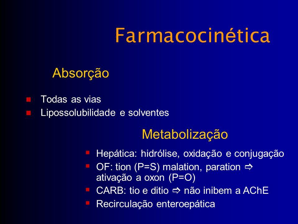 Farmacocinética Absorção Metabolização Todas as vias