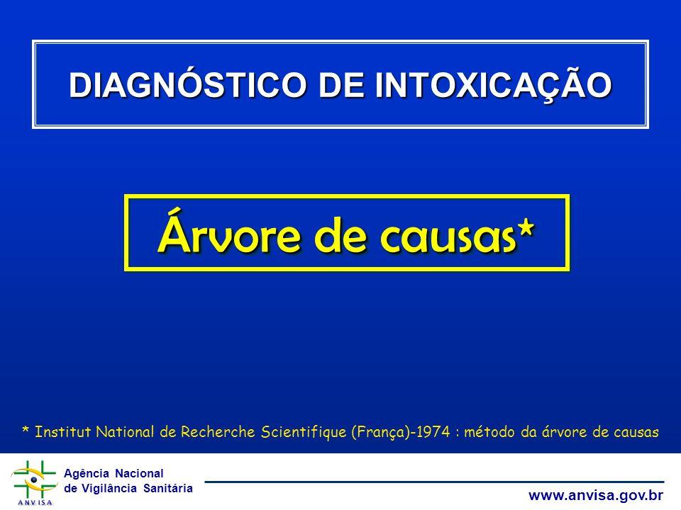 DIAGNÓSTICO DE INTOXICAÇÃO