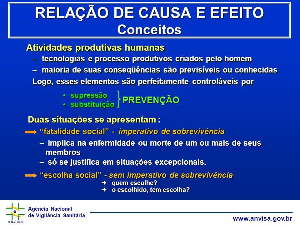 RELAÇÃO DE CAUSA E EFEITO Conceitos