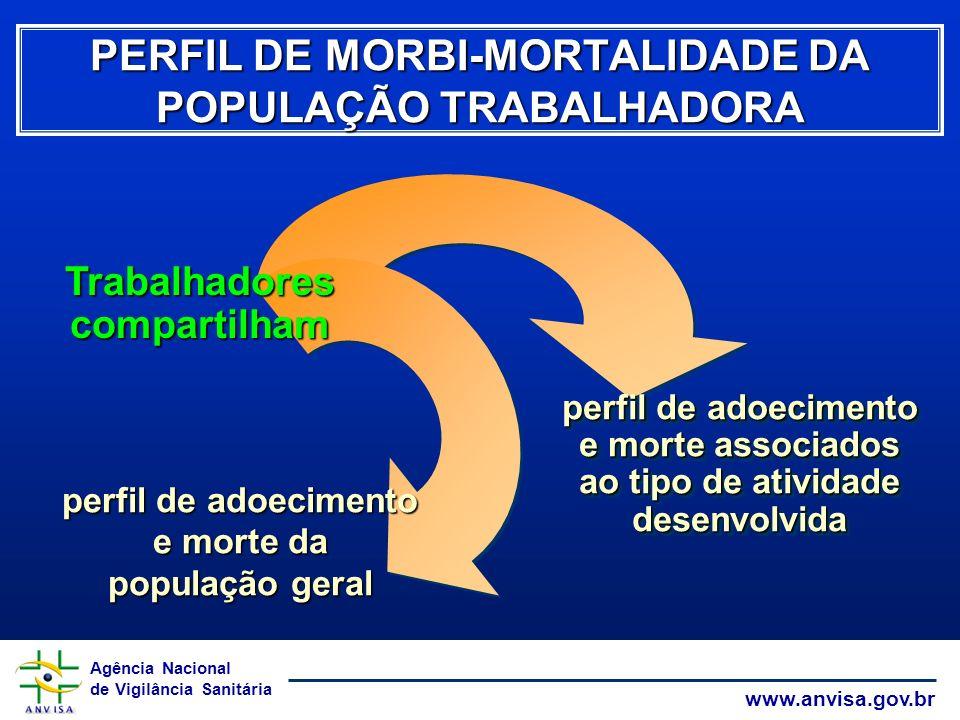 PERFIL DE MORBI-MORTALIDADE DA POPULAÇÃO TRABALHADORA