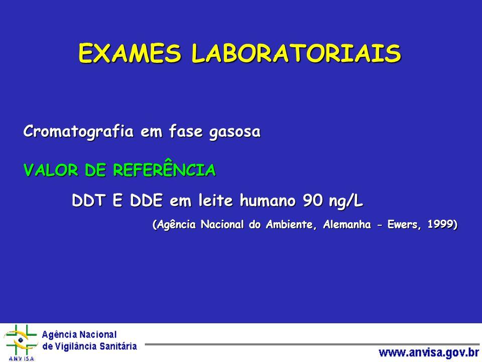EXAMES LABORATORIAIS Cromatografia em fase gasosa VALOR DE REFERÊNCIA