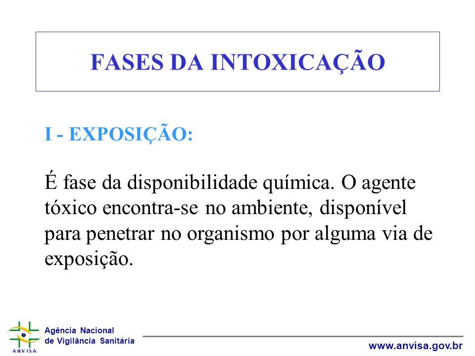 FASES DA INTOXICAÇÃO I - EXPOSIÇÃO: