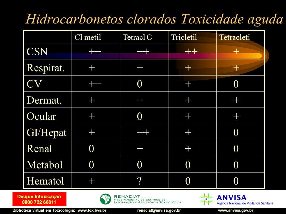 Hidrocarbonetos clorados Toxicidade aguda