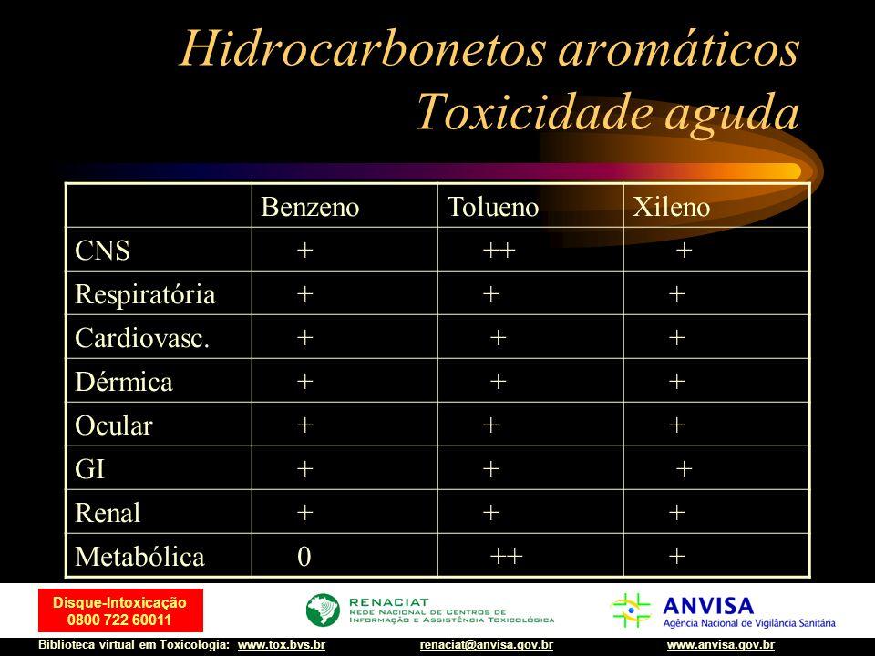 Hidrocarbonetos aromáticos Toxicidade aguda