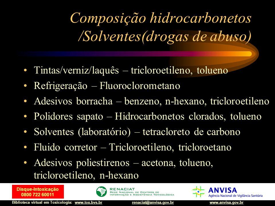 Composição hidrocarbonetos /Solventes(drogas de abuso)