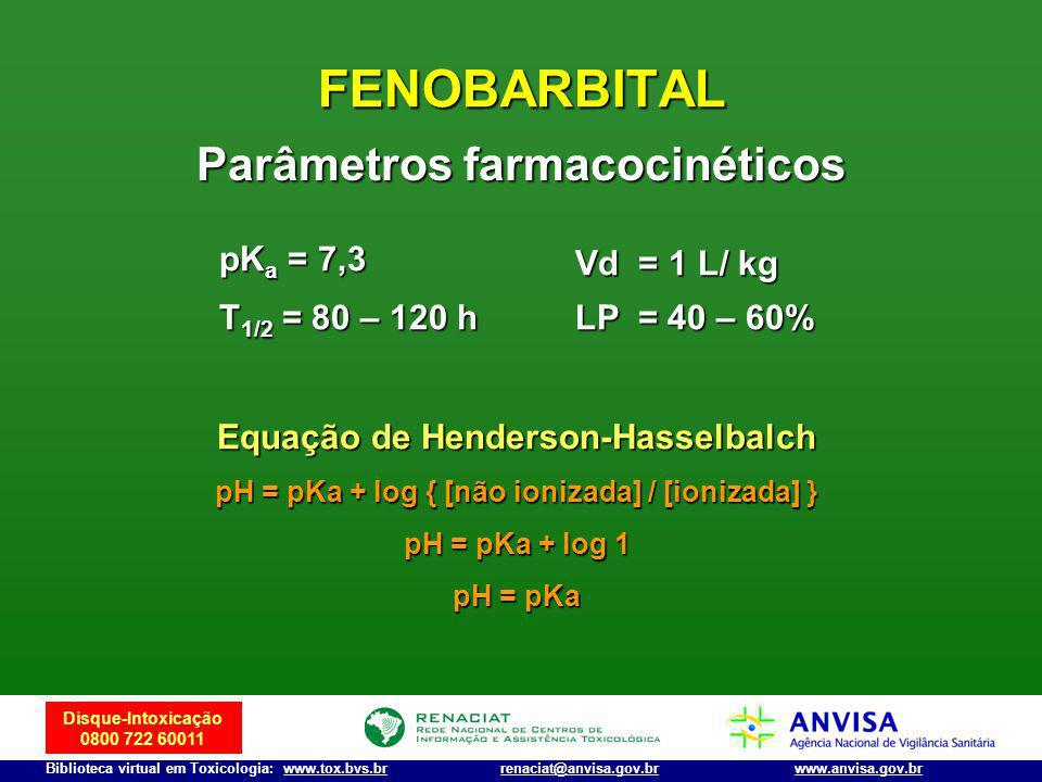 FENOBARBITAL Parâmetros farmacocinéticos pKa = 7,3 Vd = 1 L/ kg