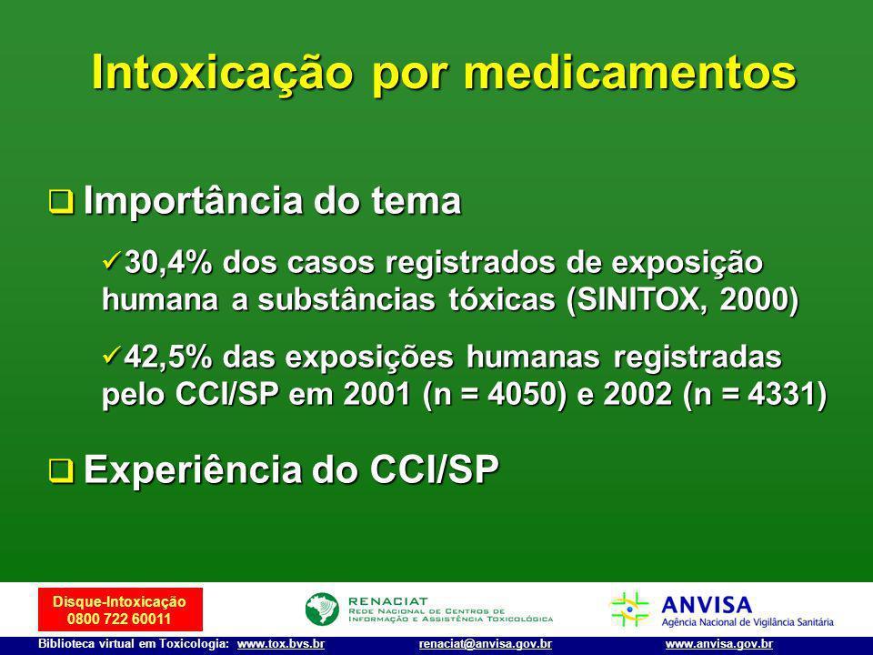 Intoxicação por medicamentos