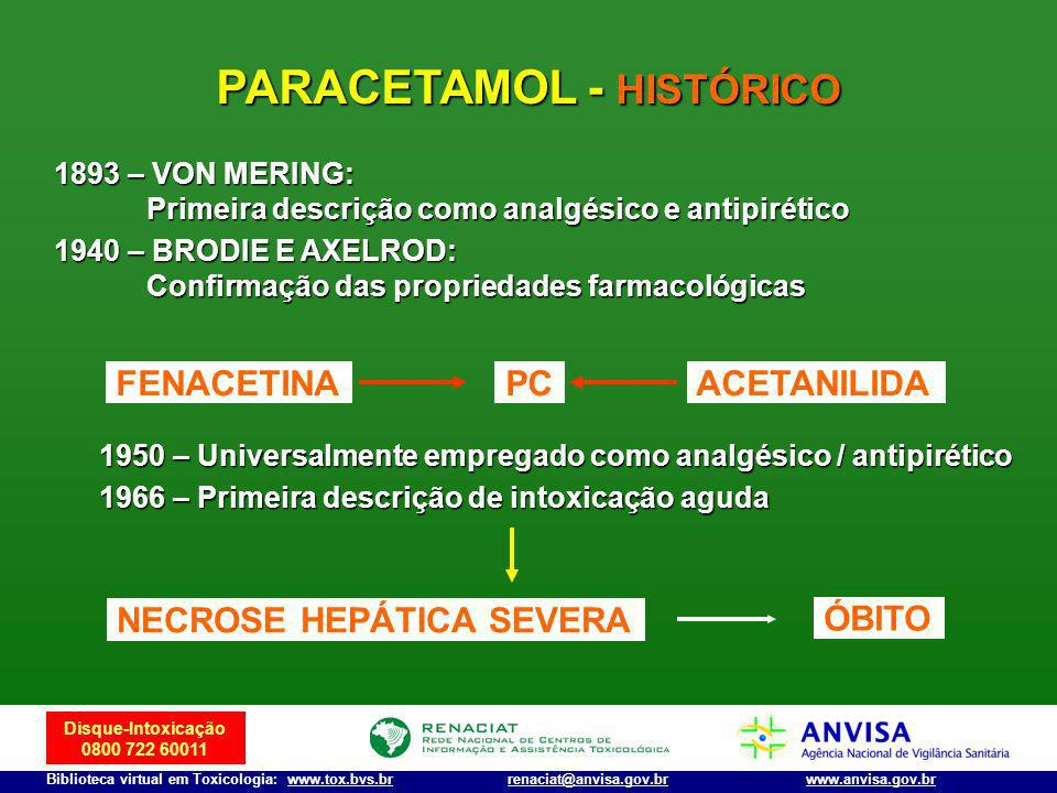 PARACETAMOL - HISTÓRICO