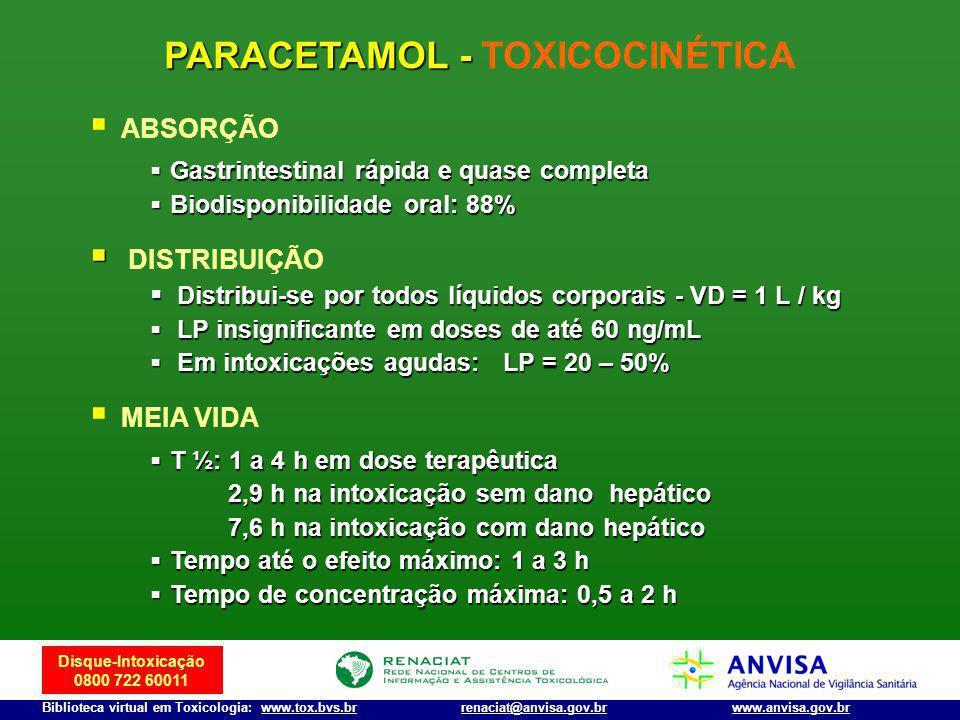 PARACETAMOL - TOXICOCINÉTICA