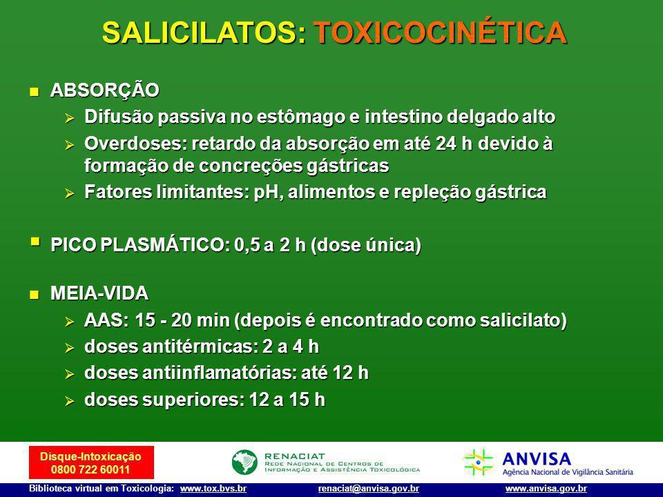 SALICILATOS: TOXICOCINÉTICA