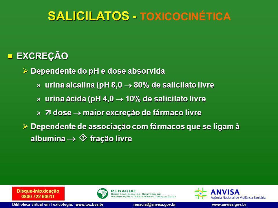SALICILATOS - TOXICOCINÉTICA
