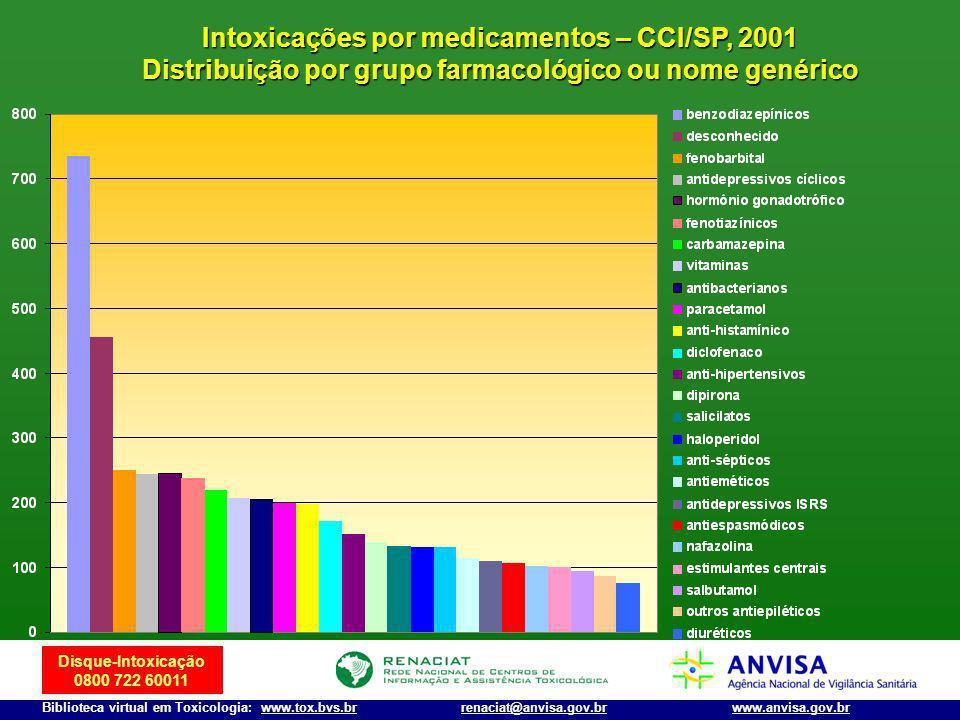 Intoxicações por medicamentos – CCI/SP, 2001