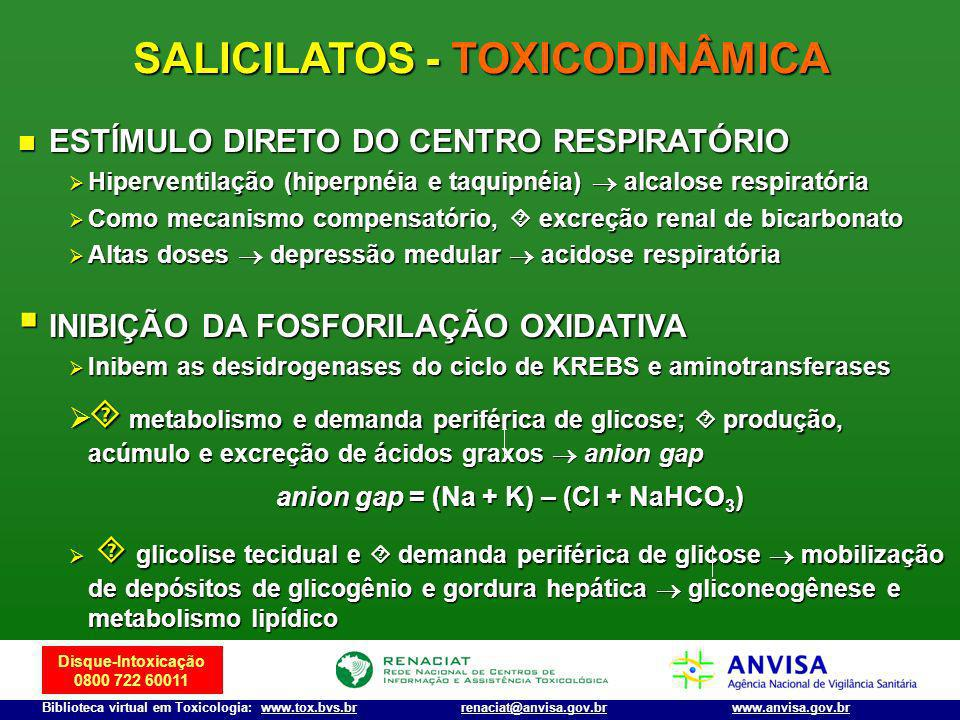 SALICILATOS - TOXICODINÂMICA anion gap = (Na + K) – (Cl + NaHCO3)