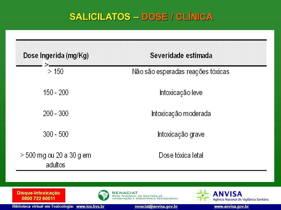 SALICILATOS – DOSE / CLÍNICA