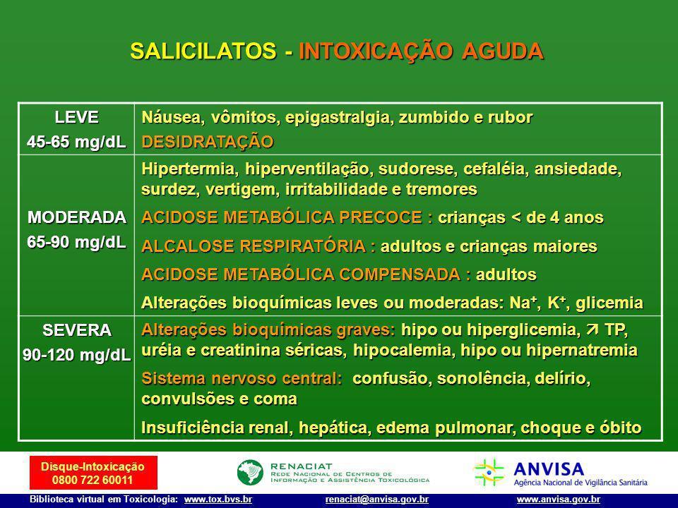 SALICILATOS - INTOXICAÇÃO AGUDA