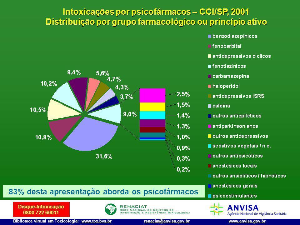 Intoxicações por psicofármacos – CCI/SP, 2001