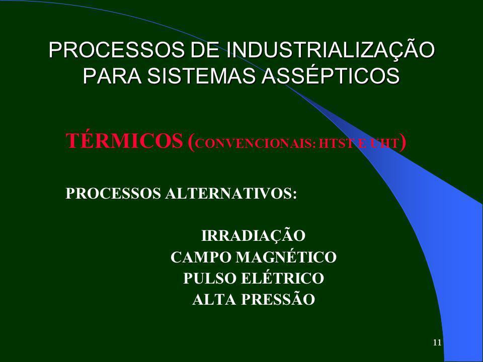 PROCESSOS DE INDUSTRIALIZAÇÃO PARA SISTEMAS ASSÉPTICOS