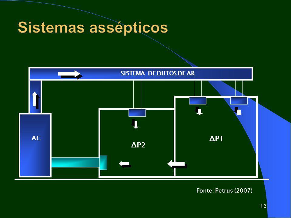 Sistemas assépticos Efeito cascata de pressões ΔP1 ΔP2 AC