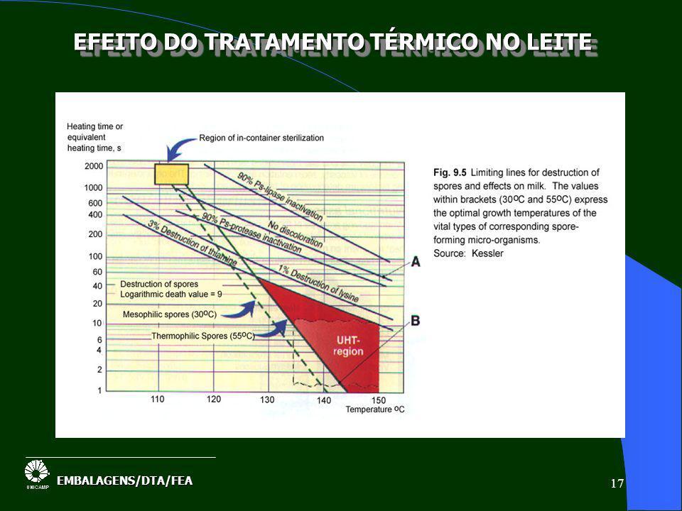 EFEITO DO TRATAMENTO TÉRMICO NO LEITE