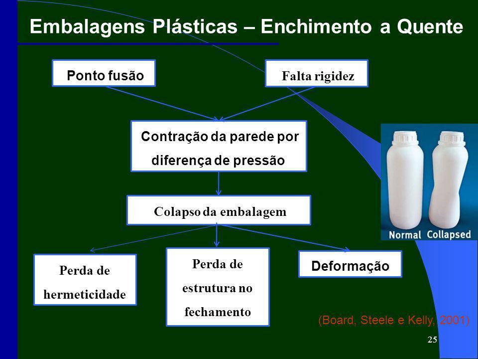 Embalagens Plásticas – Enchimento a Quente