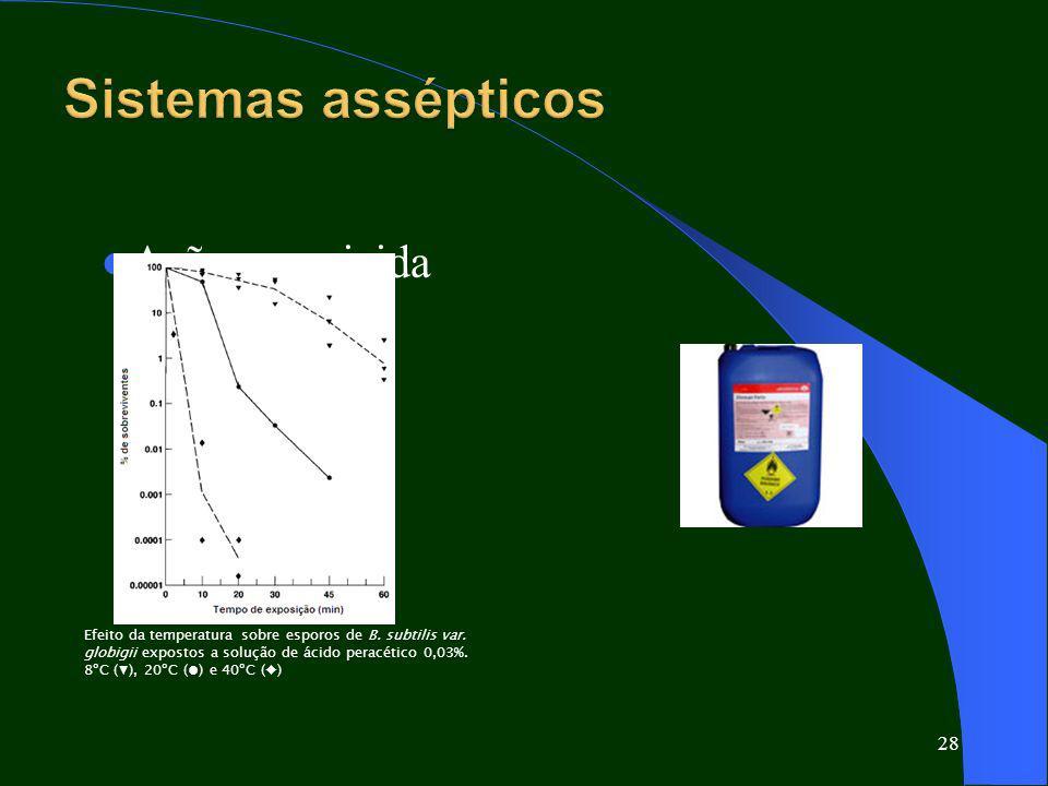 Sistemas assépticos Ação esporicida