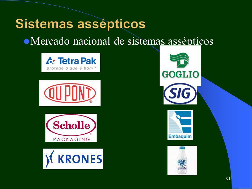 Sistemas assépticos Mercado nacional de sistemas assépticos