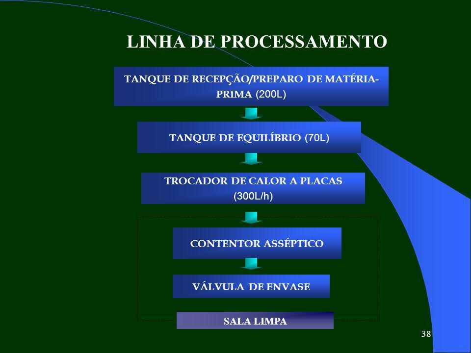 LINHA DE PROCESSAMENTO